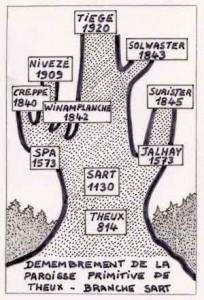 Démembrement de la paroisse primitive de Theux – Branche Sart (Extrait de « Tiège », Victor Schmitz)
